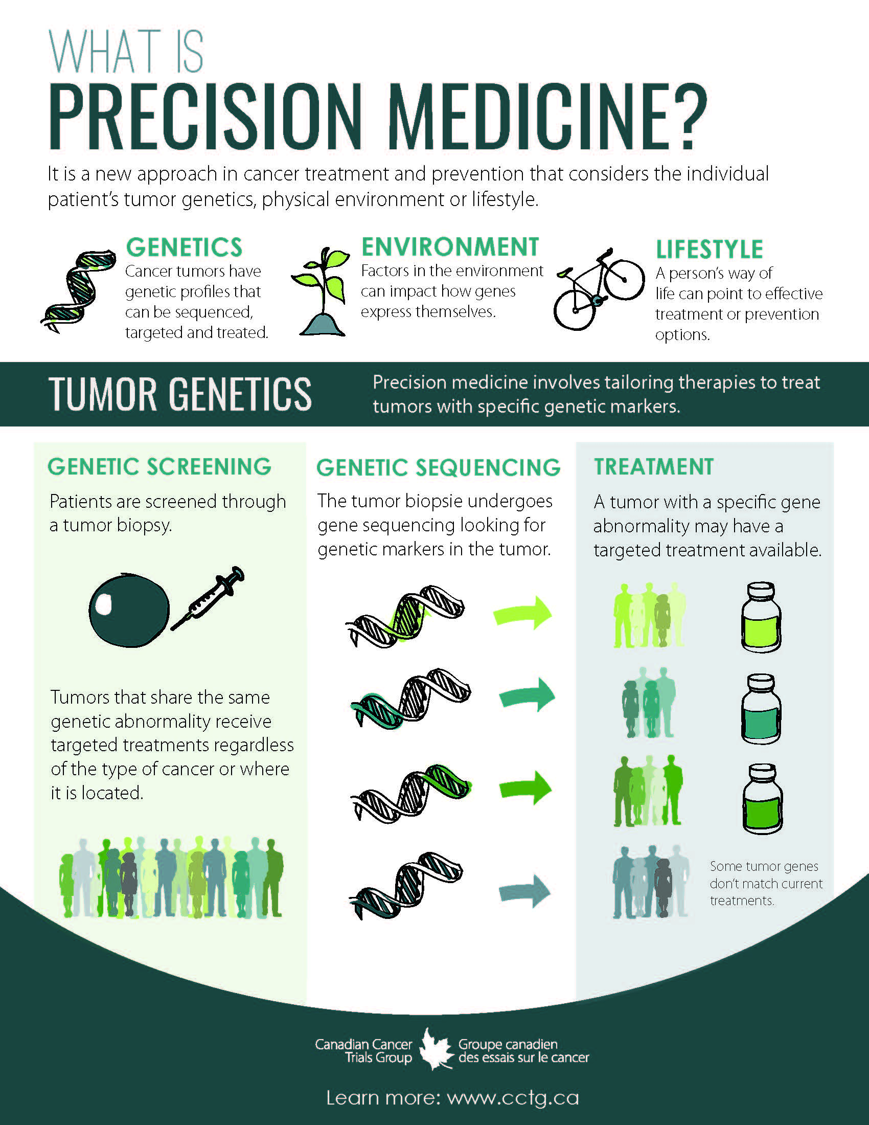 What is precision medicine